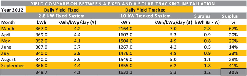 Solar Tracking - Yield Table